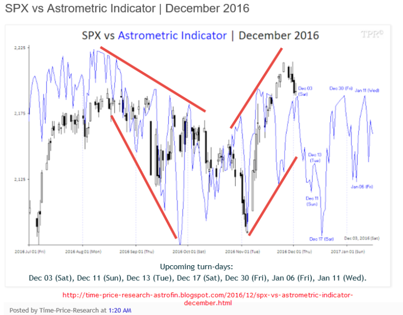Astrometric-Indicator-161203