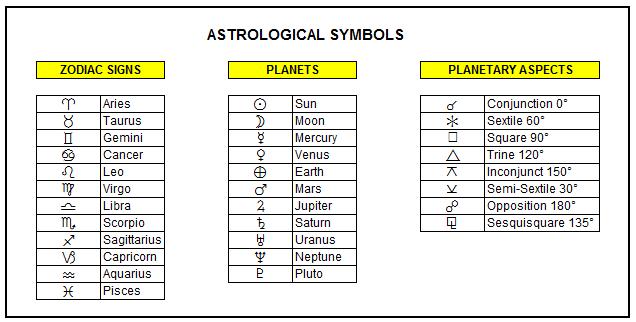 Astrological-Symbols