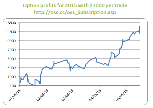 !_OptionResults_2015